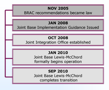 Lewis-McChord Joint Basing Timeline